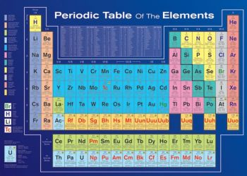 PERIODIC TABLE- ELEMENTS MAXI POSTER